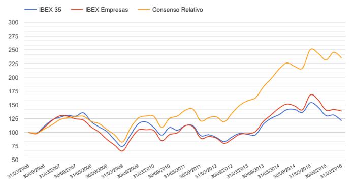 Consenso Relativo Gráfico marzo 2016