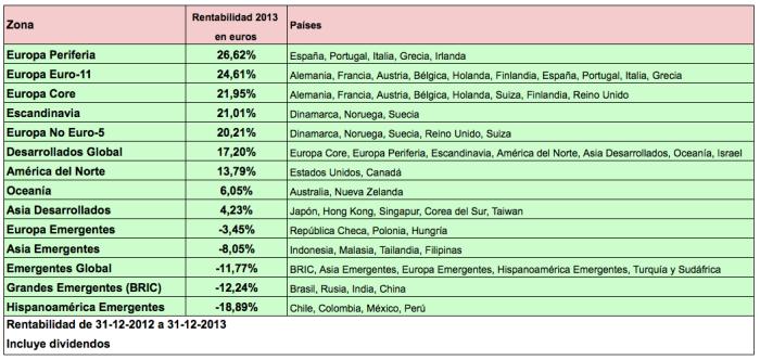 Ranking zonas 2013a