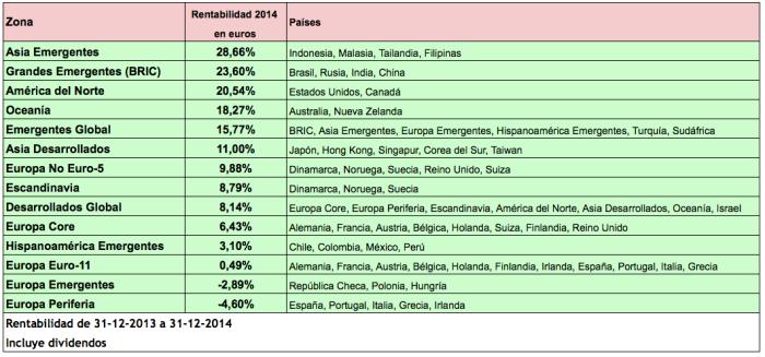 Ranking zonas 2014a