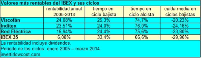 3valores_mas_rentables