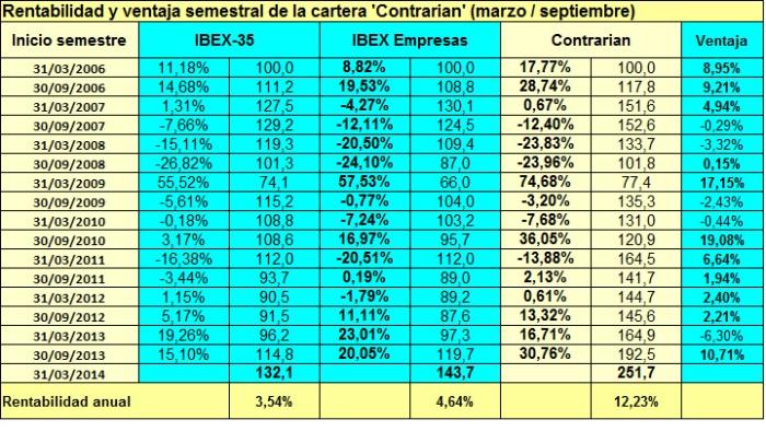 Contrarian_semestre1