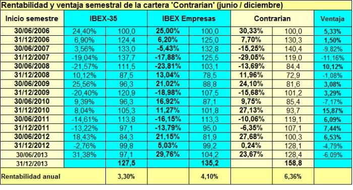 Contrarian_semestre2