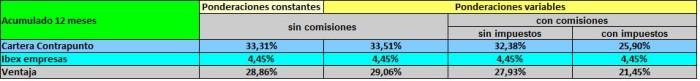Contrapunto2012_resumen