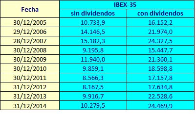 IBEX 2005-2014