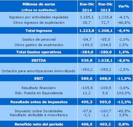 Resultados_Enagas_2014