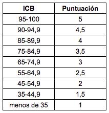 ICB puntuación