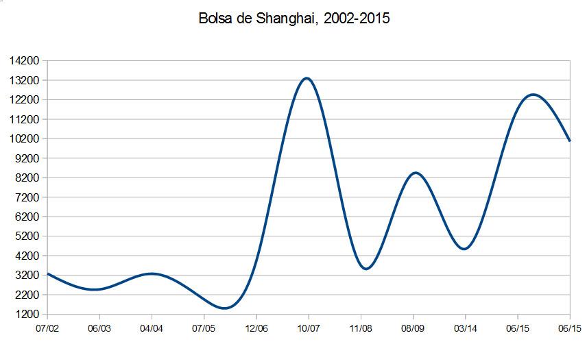 Shanghai_20022015