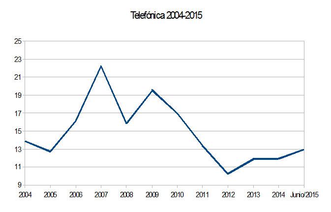 Telefonica_2004_2015