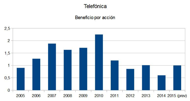 Telefonica_bpa