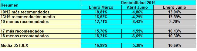 2015_semestre1