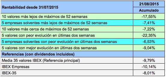 Acumulado 2015-08-21