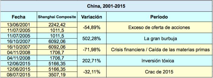 China 2001-2015