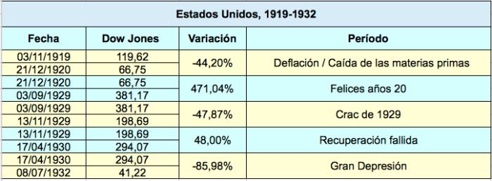 EEUU 1919-1932