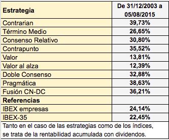 Estrategias_2013_2015