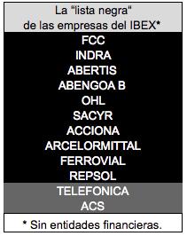 Lista negra 2°semestre 2015