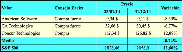 Zacks3