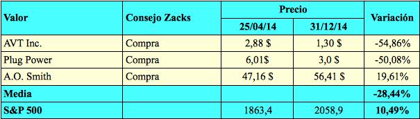 Zacks4