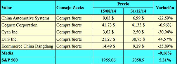 Zacks5