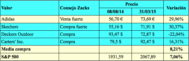 Zacks6
