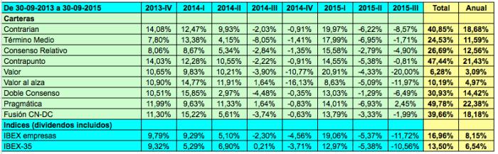 ILC 2013-2015