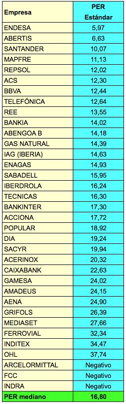 PER valores 2015-09-16 a las 23.09.41