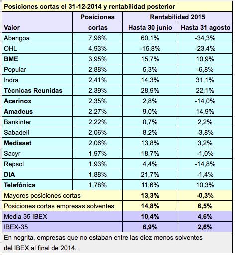 posiciones_bajistas2014