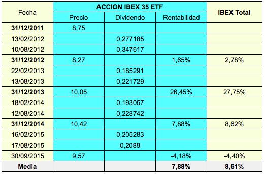 Accion IBEX35 ETF