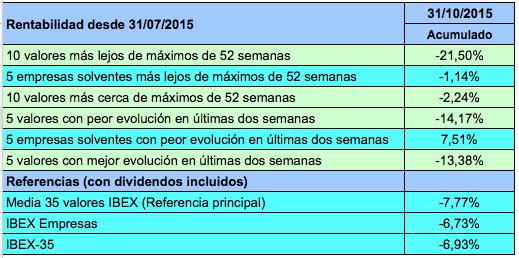 Acumulado 31-10-2015