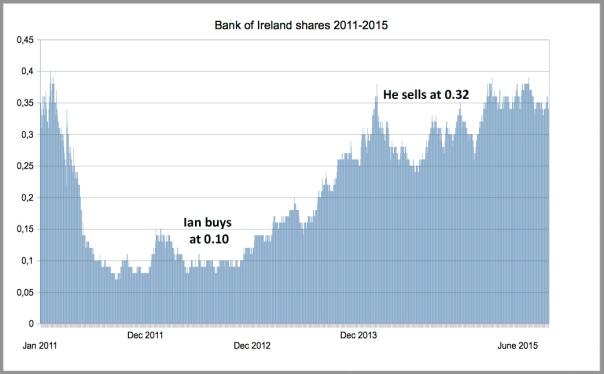 Bank Of Ireland 2011-2015 Ian eng