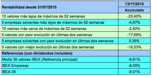 balance13-11-15