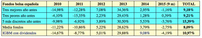 fondos 2010-2015