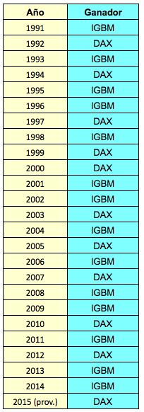 igbm-dax