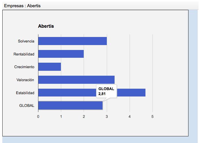 El gráfico de Abertis en marzo de 2015