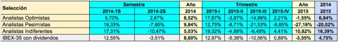 Analistas 2015-2016