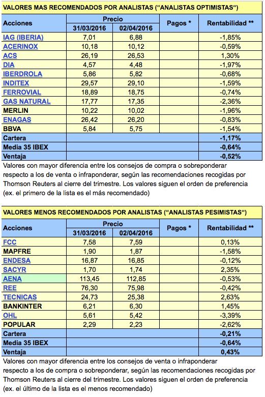 analistas 2016-1