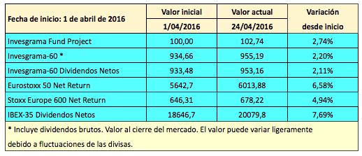 indices 22-04-2016