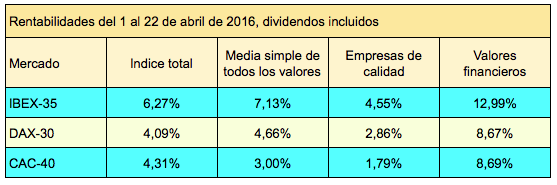 indices1-22abril2016