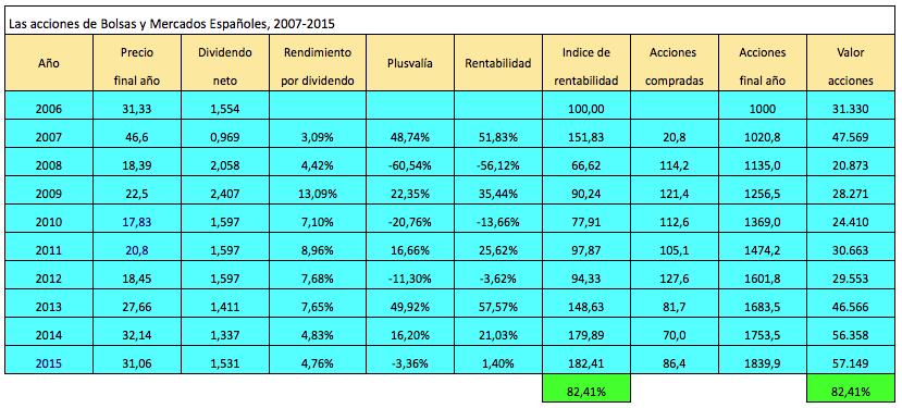 Reinversión de dividendos: cómo doblar el capital con unas acciones que nosuben