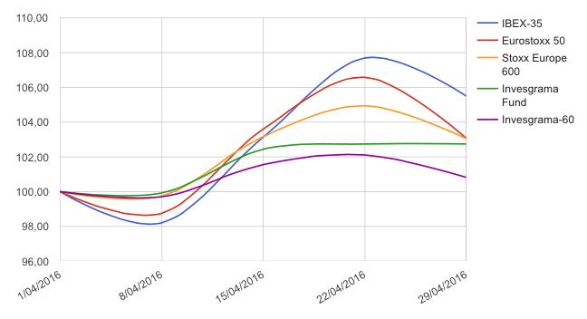 IFP grafico 29-04-16