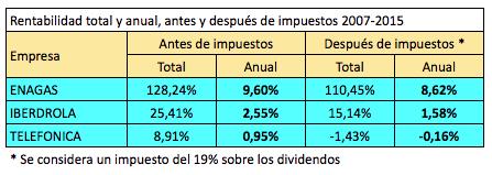 Impuestos sobre dividendos: cómo afectan a la rentabilidad de lasacciones