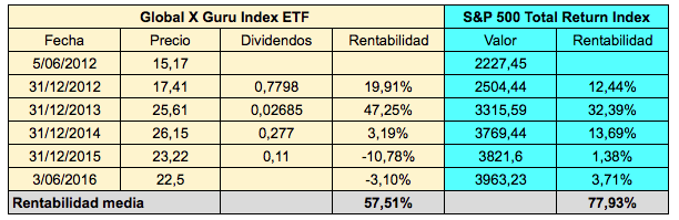 Global X Funds ETF 4 años
