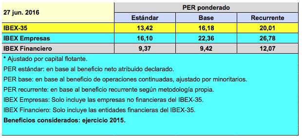 PER IBEX 27-06-16