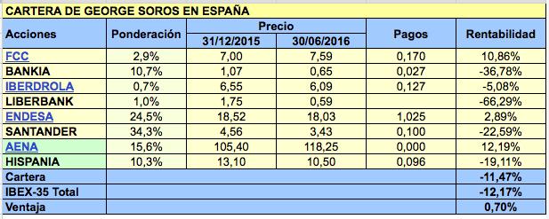 Cartera de George Soros en España en el primer semestre de 2016