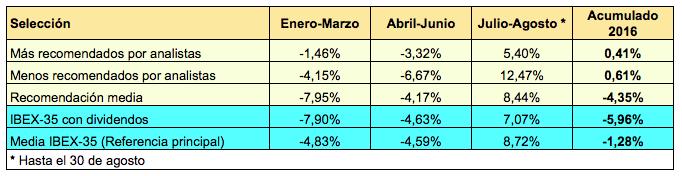 Analistas 2016-2