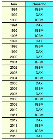IGBM-DAX 1991-2015