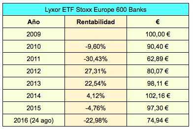 Invertir solo en bancos europeos: resultados de diezaños