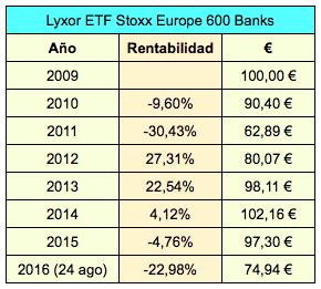 Lyxor ETF Stoxx Banks