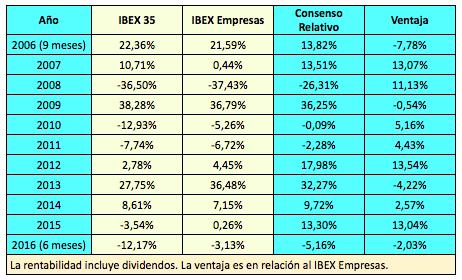 consenso-relativo-2006-2016