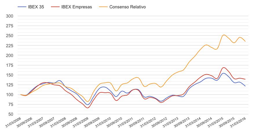 Consenso Relativo, la cartera que bate al IBEX 35 el 82% de losejercicios