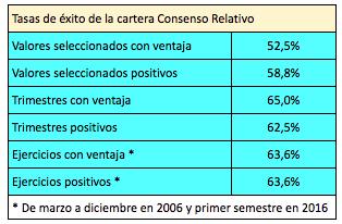 consenso-relativo-tasas-de-exito-junio-2016